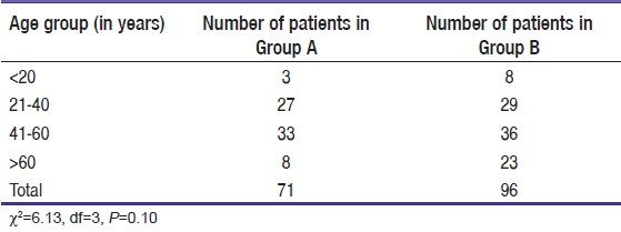 Table 1: Age in groups A and B