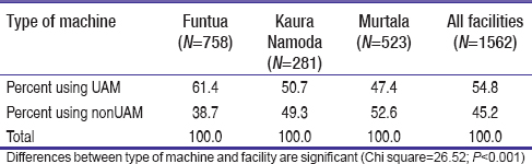 Table 1: General anesthesia by health facility among all patients, northern Nigeria