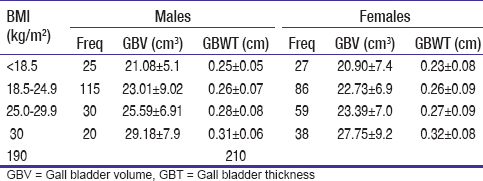 Table 4: BMI with mean GBV and GWT