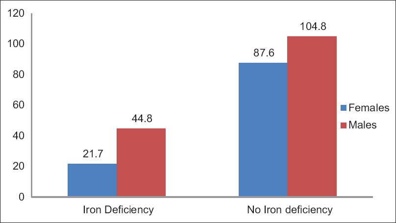 Figure 3: Bar diagram showing mean serum iron levels with respect to gender and iron deficiency