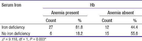 Table 4: Association between anaemia and Serum iron levels in gallstone patients