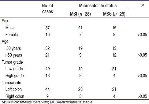 Table 4: Correlation between MSI tumours and sex, age, tumour grade and site