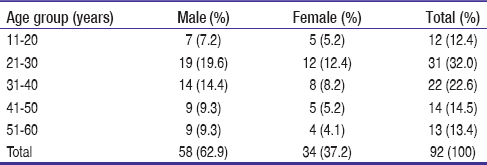 Table 1: Age and gender distribution of patients