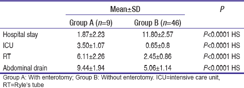 Table 3: Post-operative morbidity in adhesiolysis-related enterotomy