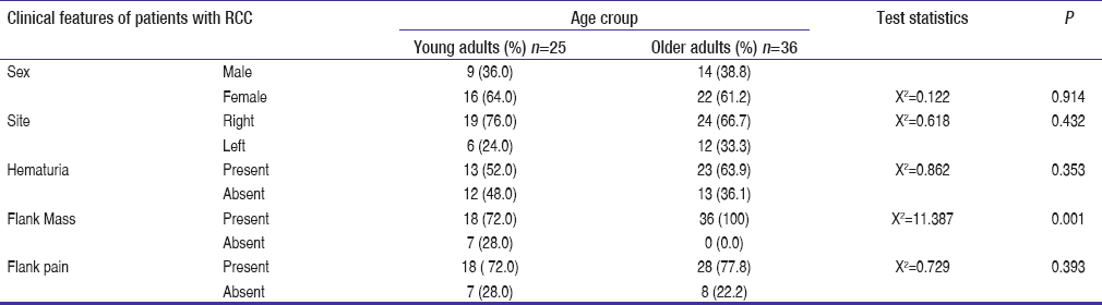 Table 1: Clinical Features of Young Adults (<40 yrs) and Older Adults (>40 yrs) with RCC