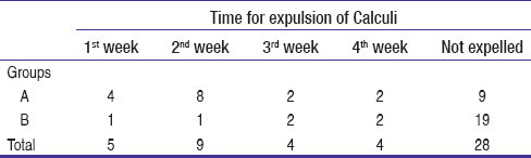 Table 3: Mean time for calculi expulsion among groups