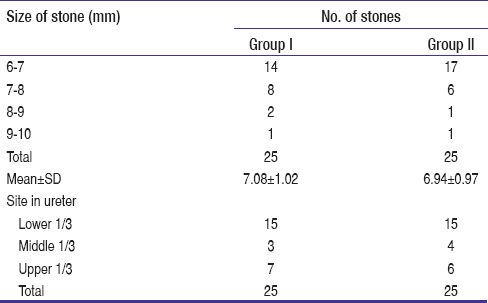 Table 5: Size of stones (in mm) and locations among groups