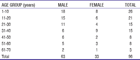 Table 1: Age and gender distribution of cases
