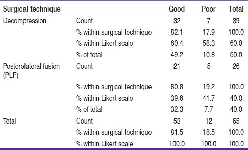Table 2: Cross-tabulation of surgical technique and Likert scale outcome